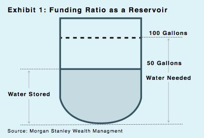 Exhibit 1: Funding Ratio as a Reservoir