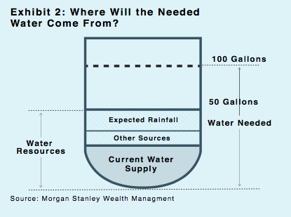 Exhibit 2: Where Will the Needed Water Come From?